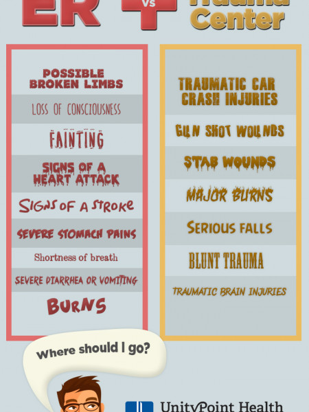 ER vs. Trauma Center: What's the Difference?  Infographic