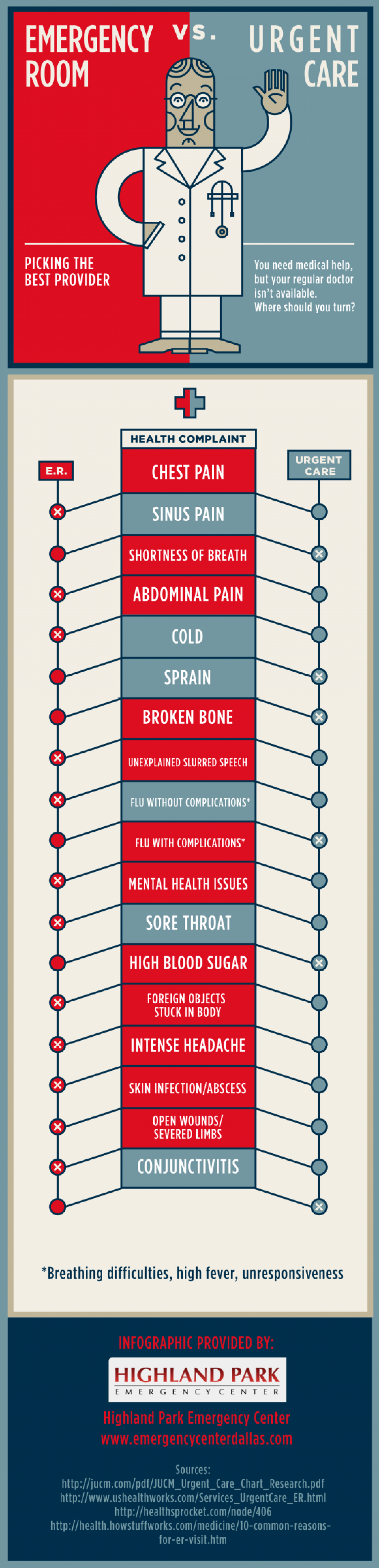 ER vs. Urgent Care Infographic