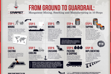 Eramet Marietta's From Ground to Guardrail: Manganese Mining, Smelting & Manufacturing Infographic