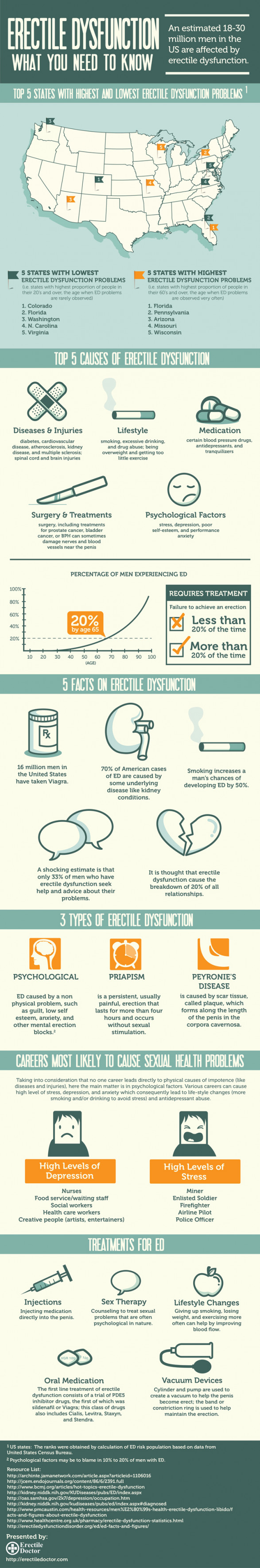Erectile Dysfunction: What You Need To Know