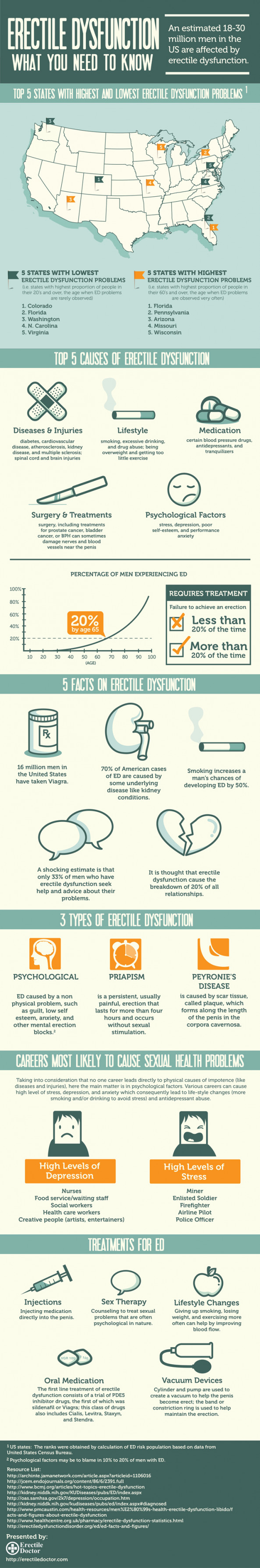 Erectile Dysfunction: What You Need To Know Infographic