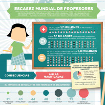 Escasez mundial de profesores Infographic