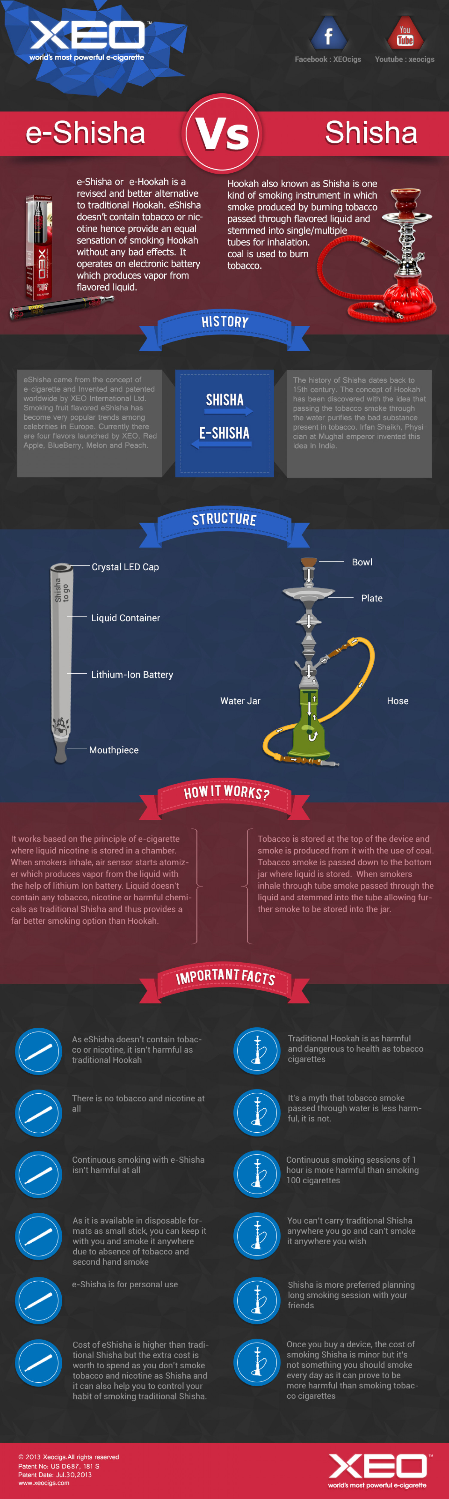 eShisha Vs Traditional Shisha/Hookah  Infographic