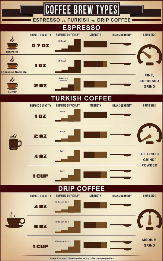 Espresso vs Turkish Coffee vs Drip Coffee