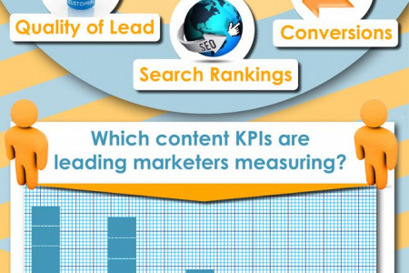 Essential Content Marketing KPI Metrics Infographic