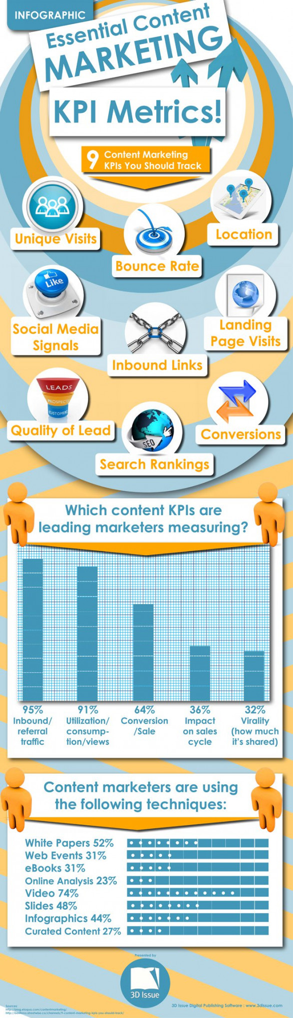 Essential Content Marketing KPI Metrics