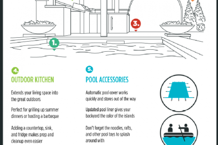 Essential Elements for a Backyard Oasis  Infographic