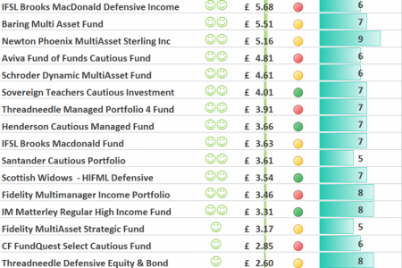 Essential guide to low risk investment funds Infographic