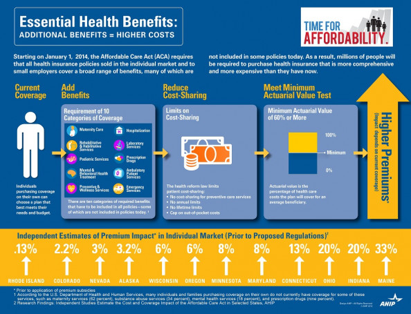 Essential Health Benefits: Additional Benefits = Higher Costs Infographic