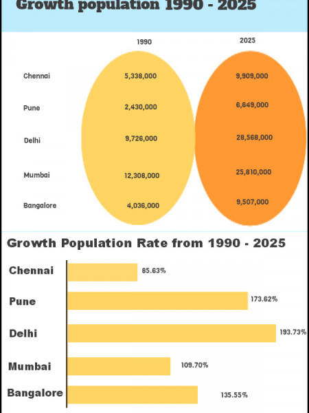 Top 5 Real Estate Destinations In India & Their Expected Growth Population :1990-2025 Infographic