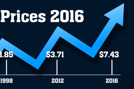 Estimated Gas Prices 2016 Infographic