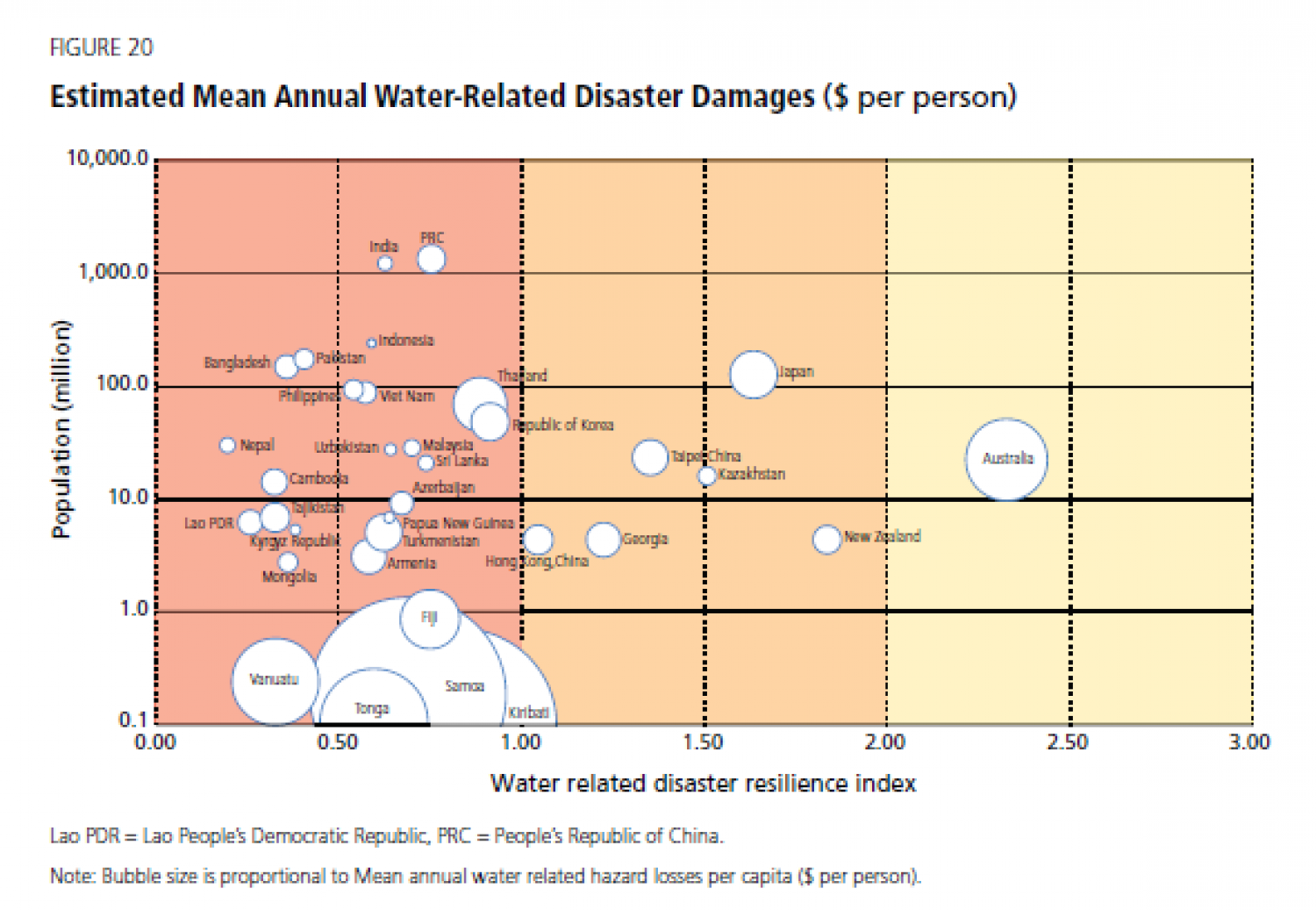 Estimated Mean Annual Water-Related Damages ($ per person) Infographic