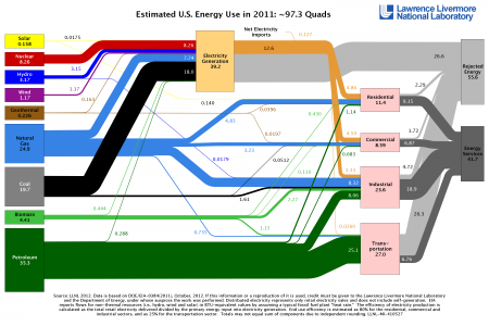 Estimated US Energy Use in 2011 Infographic