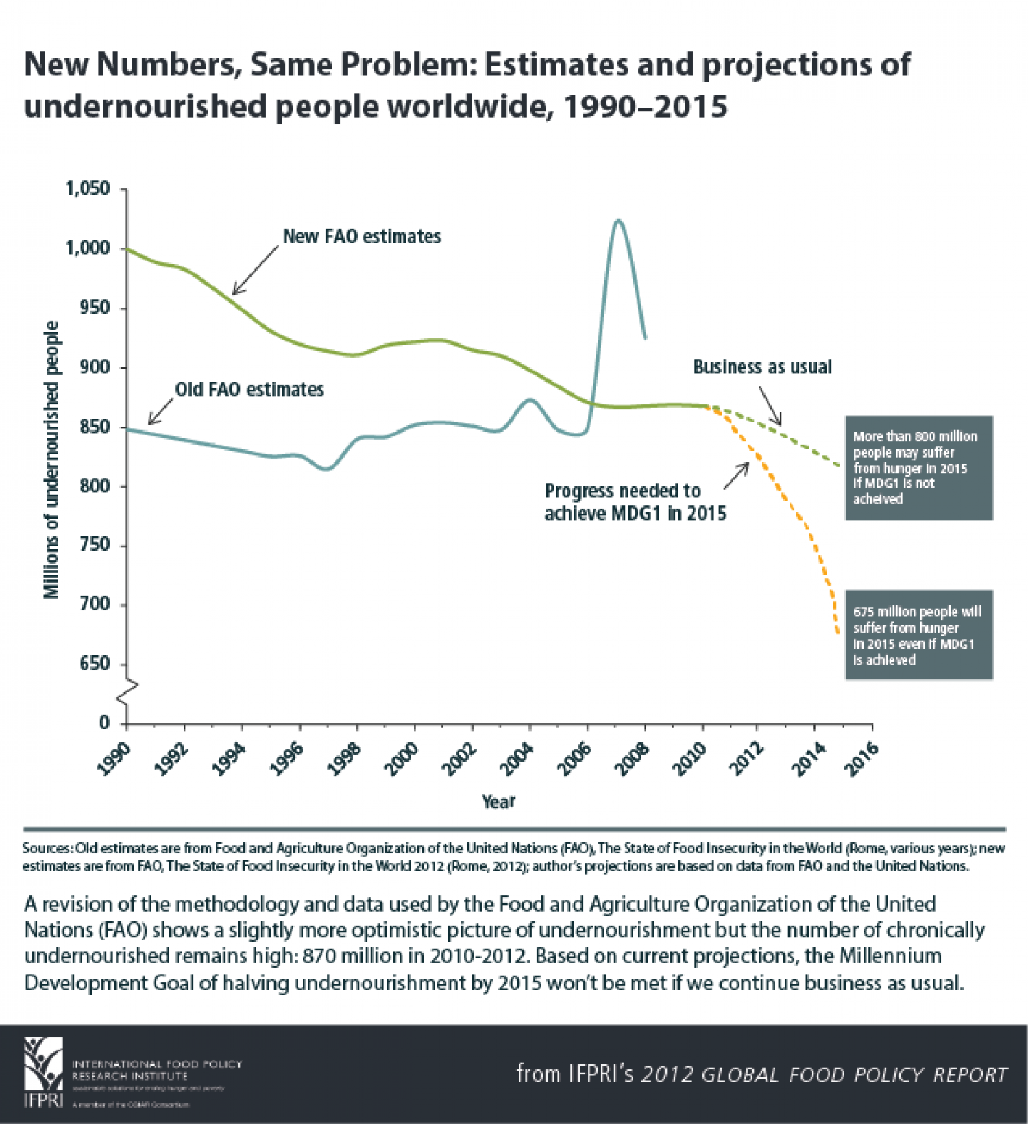 Estimates and Projections of Undernourished People Worldwide, 1990-2015 Infographic