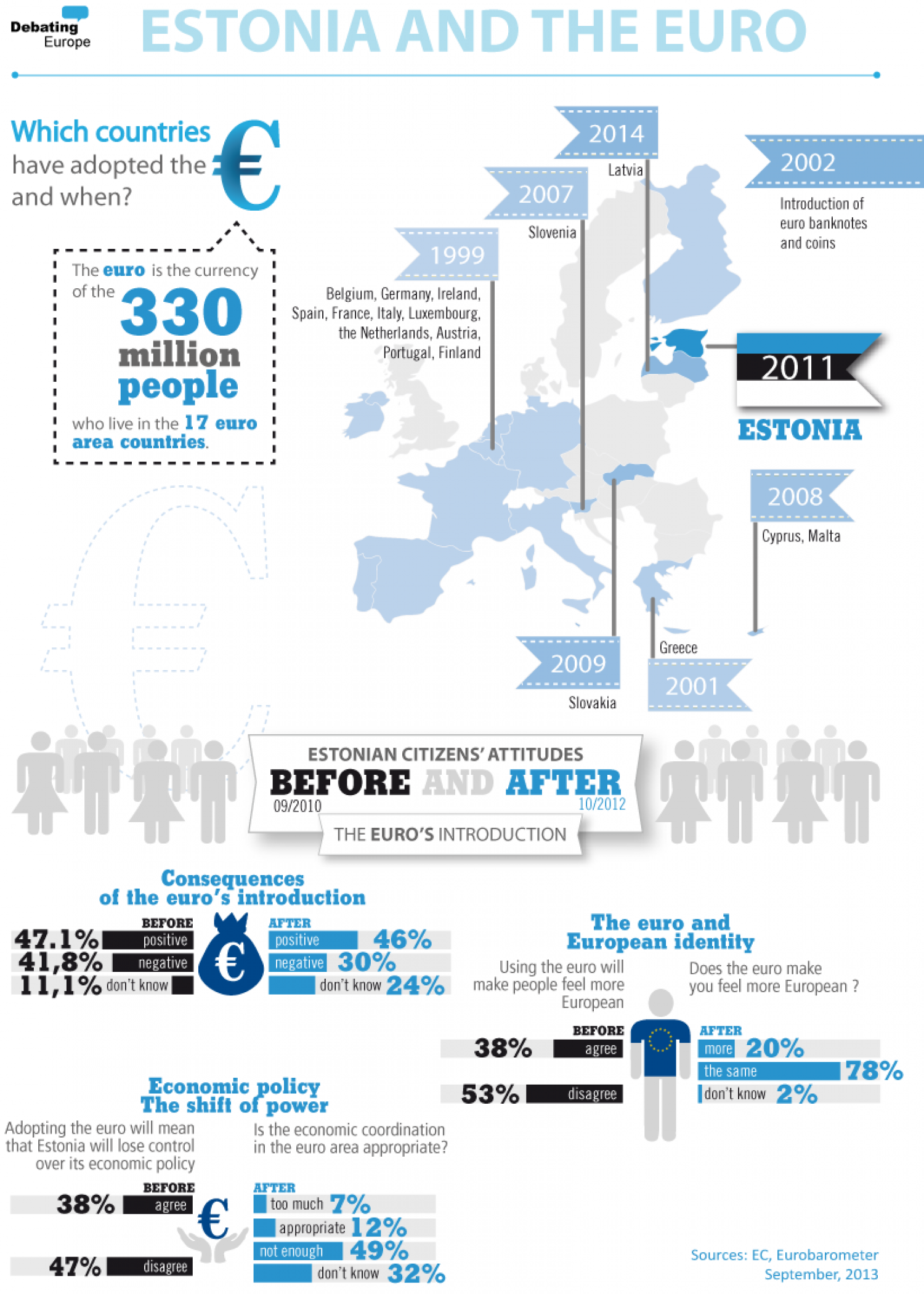 Estonia and the Euro Infographic