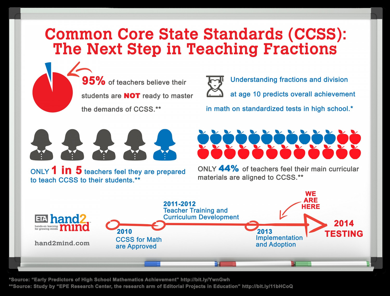 ETA hand2mind Common Core State Standards Fractions Infographic Infographic