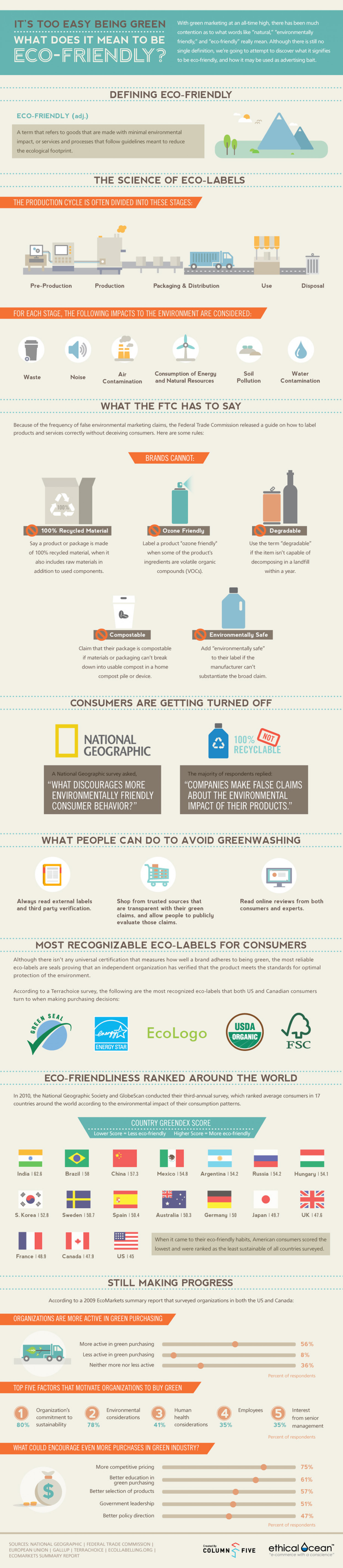 Ethical Ocean: It's Too Easy Being Green Infographic