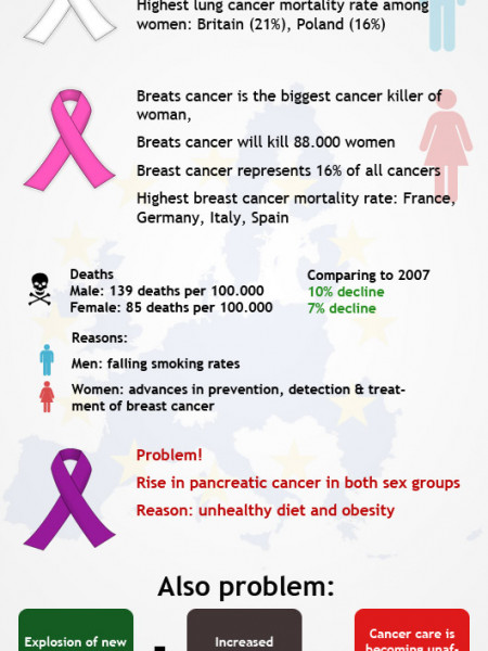 EU Cancer Mortality Predictions For 2012 Infographic
