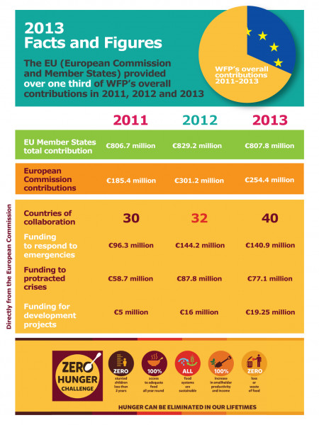 EU fundings to WFP in 2013: facts and figures Infographic