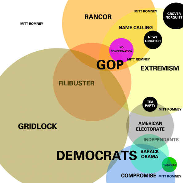 Euler Diagram: Present Condition of American Politics Infographic