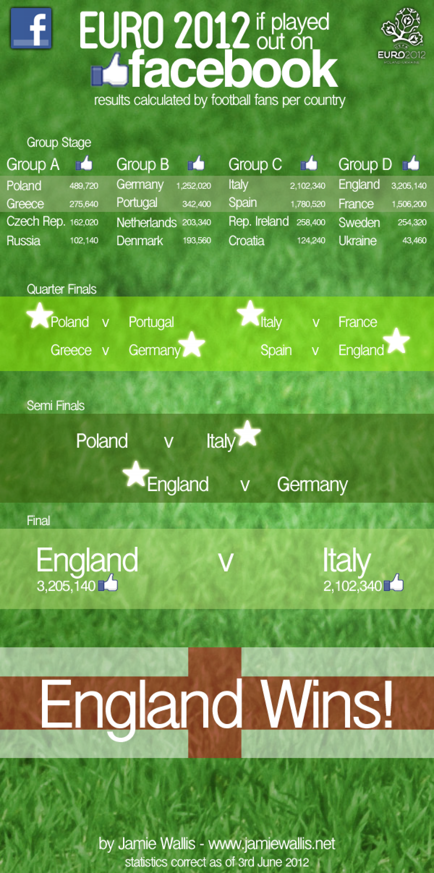 Euro 2012 if played out on Facebook Infographic