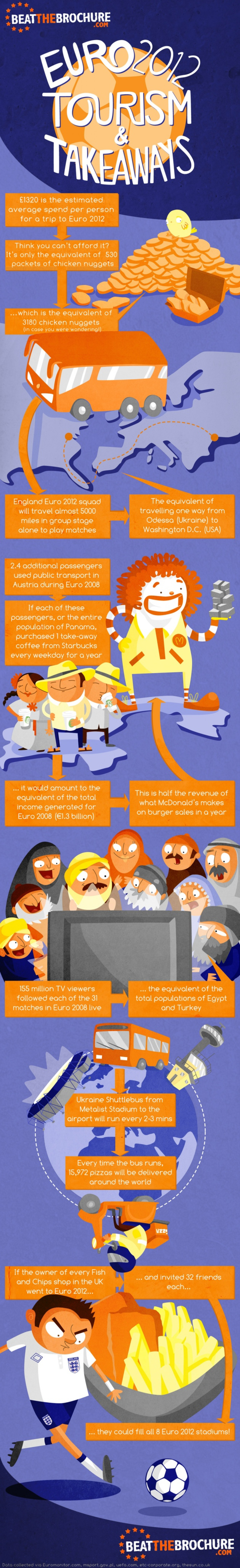 Euro 2012, Tourism & Takeaways Infographic