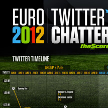 Euro 2012 Twitter Chatter Infographic