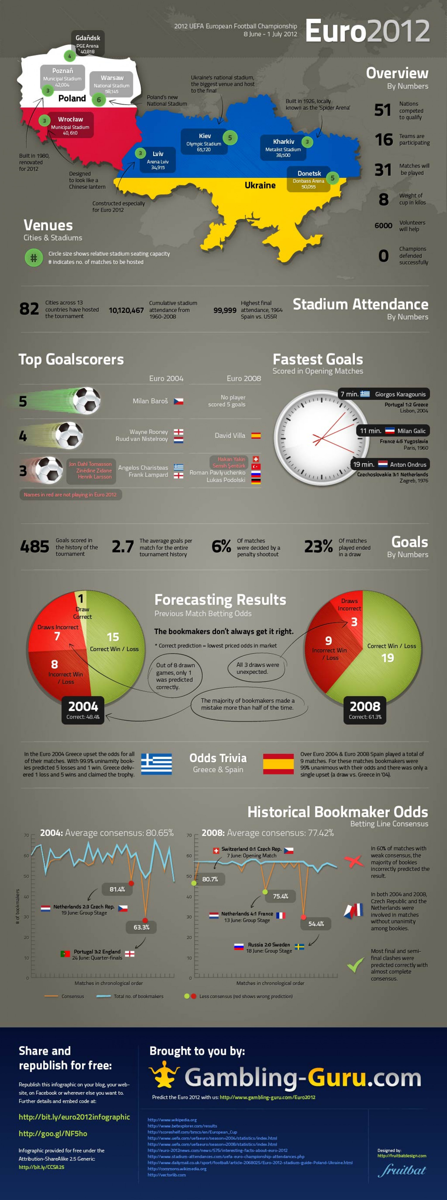 Euro Championship - Stats, Facts and Trivia Infographic