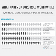 Euro RSCG Worldwide - Our Employees Infographic