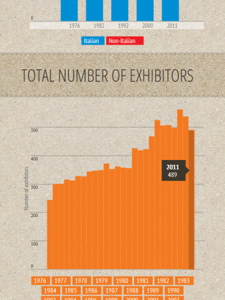 Euroluce Infographic – The Illuminating Facts & Figures  Infographic