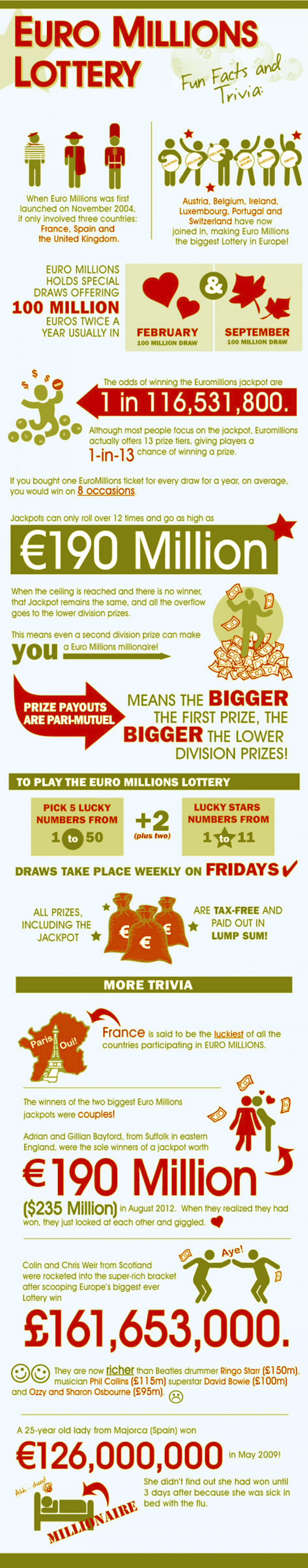 Euromillions Lottery Infographic