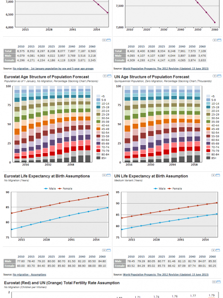 Europe Demographic Forecast up to 2060 Infographic