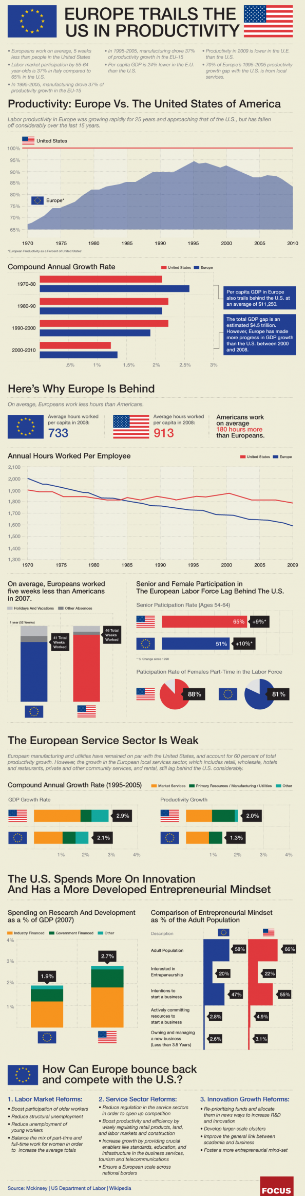 Europe Trails The US In Productivity Infographic
