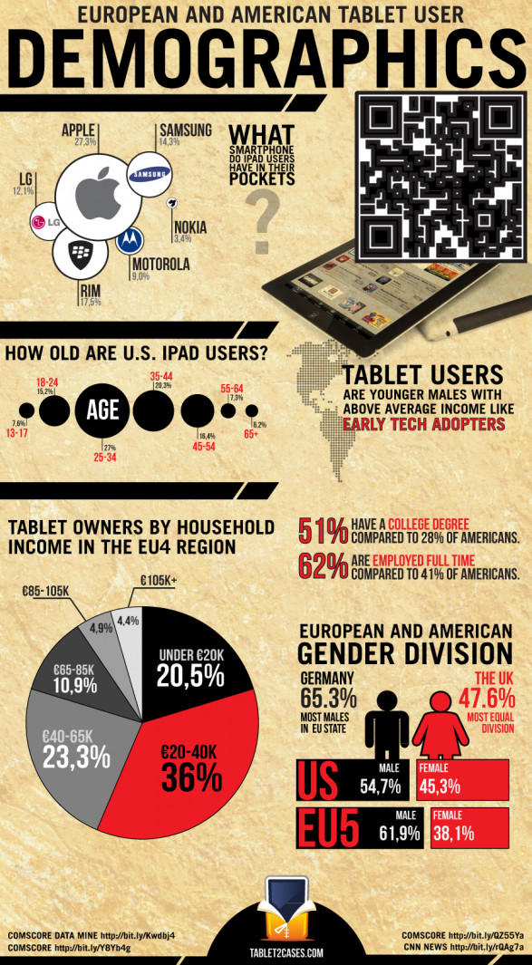 European and American Tablet User Demographics