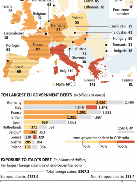 European Debt Crisis Infographic