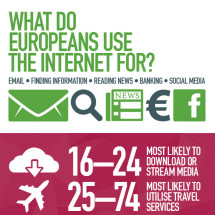 European internet habits Infographic
