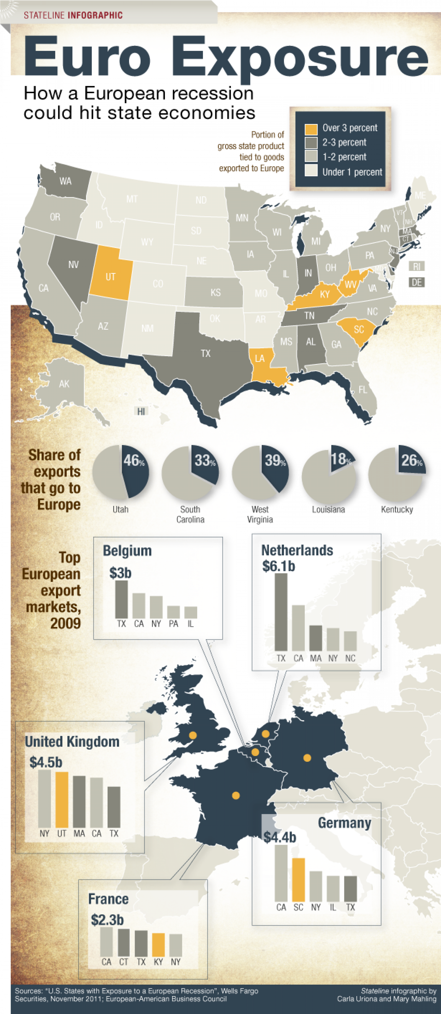 European Recession and the U.S. Infographic