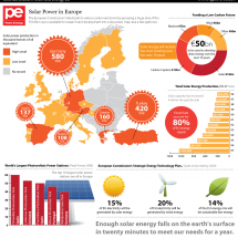 European Solar Power Infographic