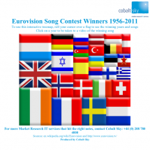 Eurovision Song Contest Winners 1956-2011 Infographic