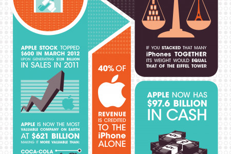 Eve of iPhone 5 Launch: Smartphones Effect on the World Infographic