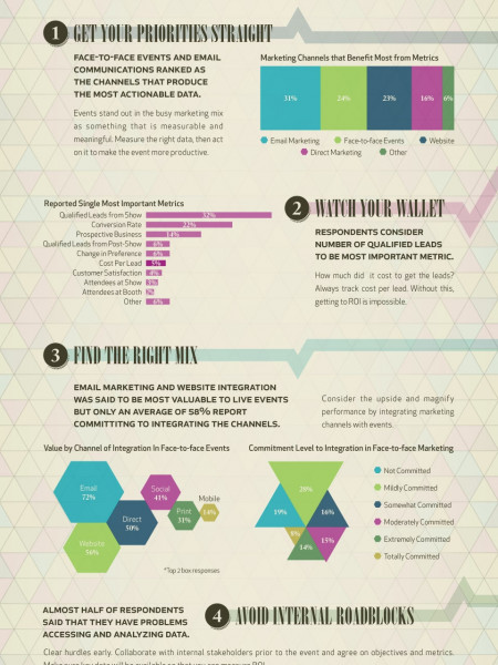 Event ROI & Measurement Trends Infographic