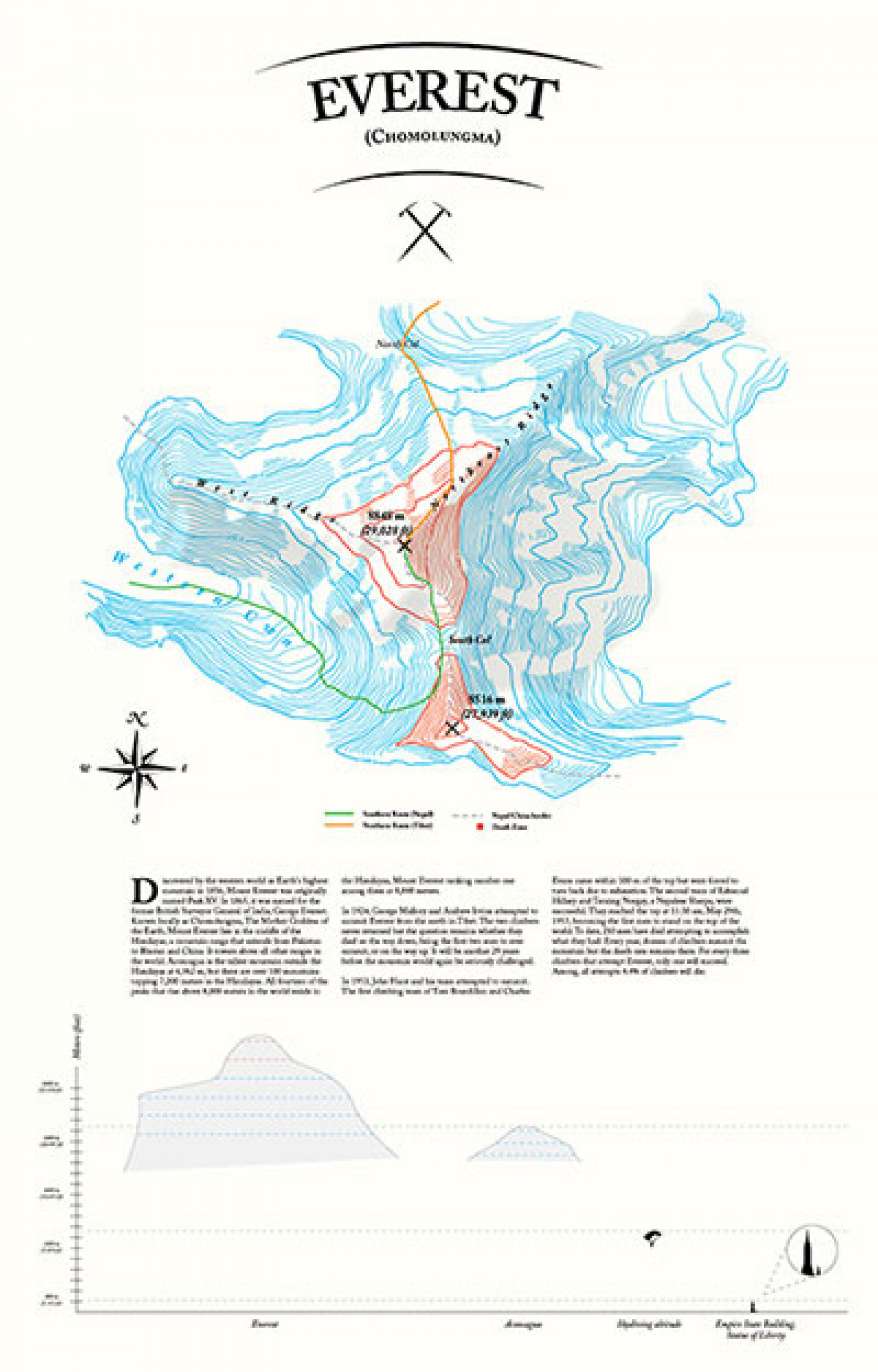Everest Infographic