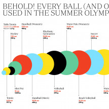 Every Ball Of The 2012 Summer Games Infographic