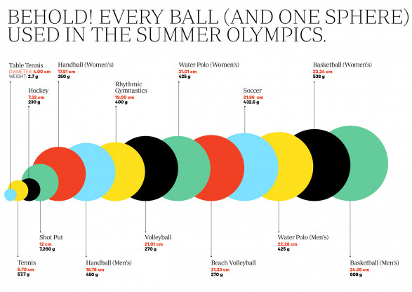 Every Ball Of The 2012 Summer Games