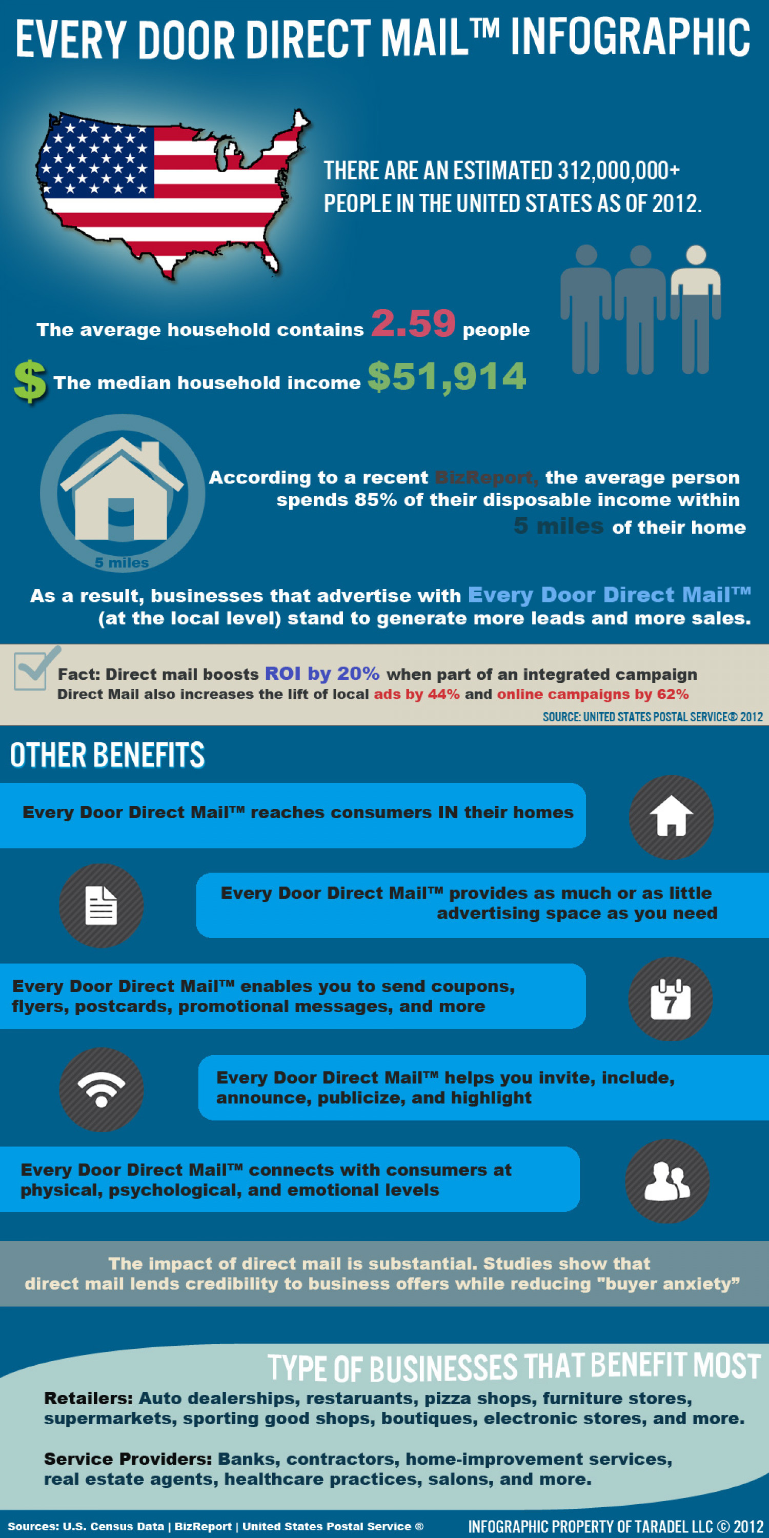 Every Door Direct Mail Infographic