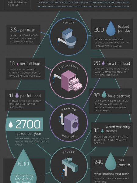 Every Drop Counts Infographic