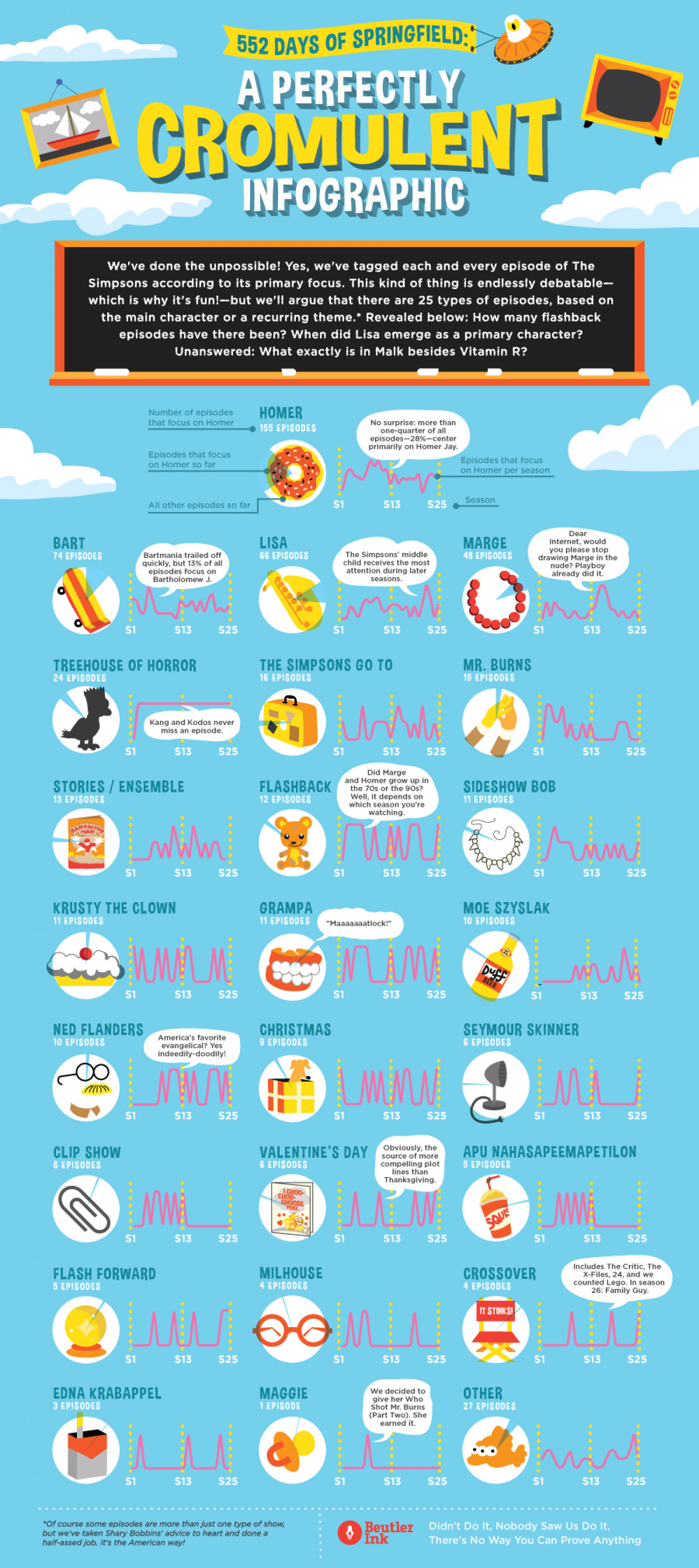 Every Simpsons Episode Ever Infographic