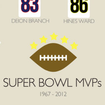 Every Super Bowl MVP Infographic