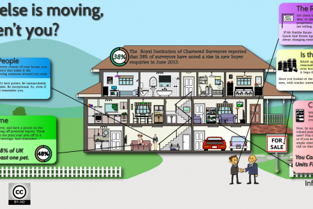 Everyone Else is Moving, So Why Aren't You? Infographic