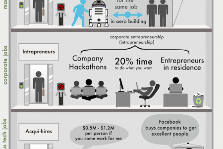 Everyone Will Have to Become an Entrepreneur Infographic